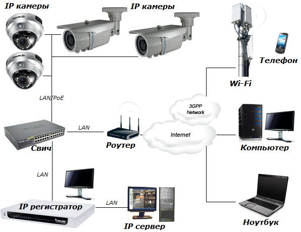 Как с помощью веб камеры сделать видеонаблюдение