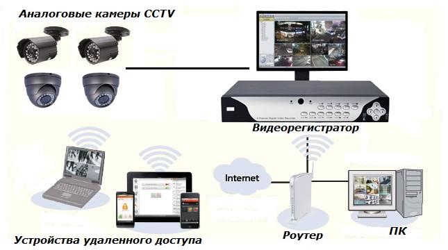 Видеонаблюдение удаленный доступ
