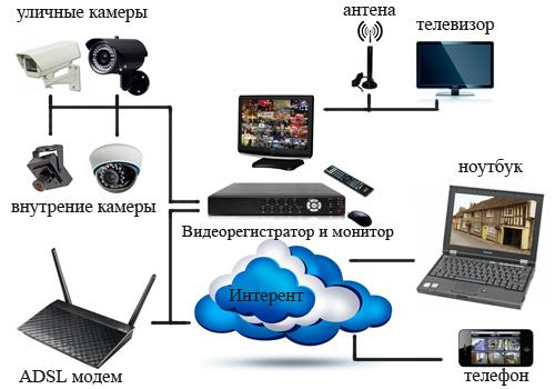 Онлайн видеонаблюдение