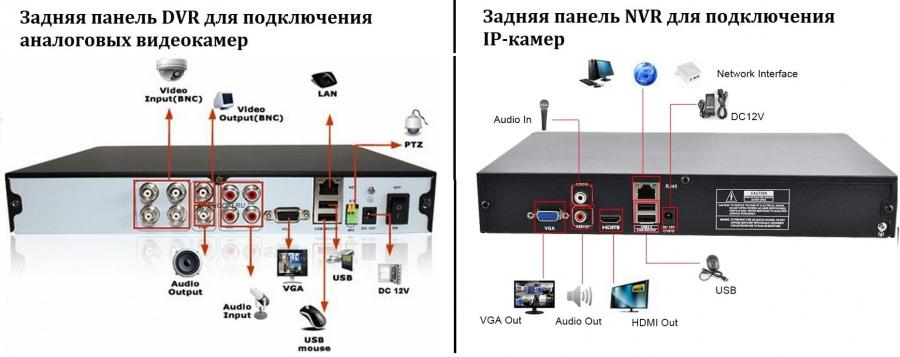 Какую видеокамеру лучше выбрать аналог или ip?